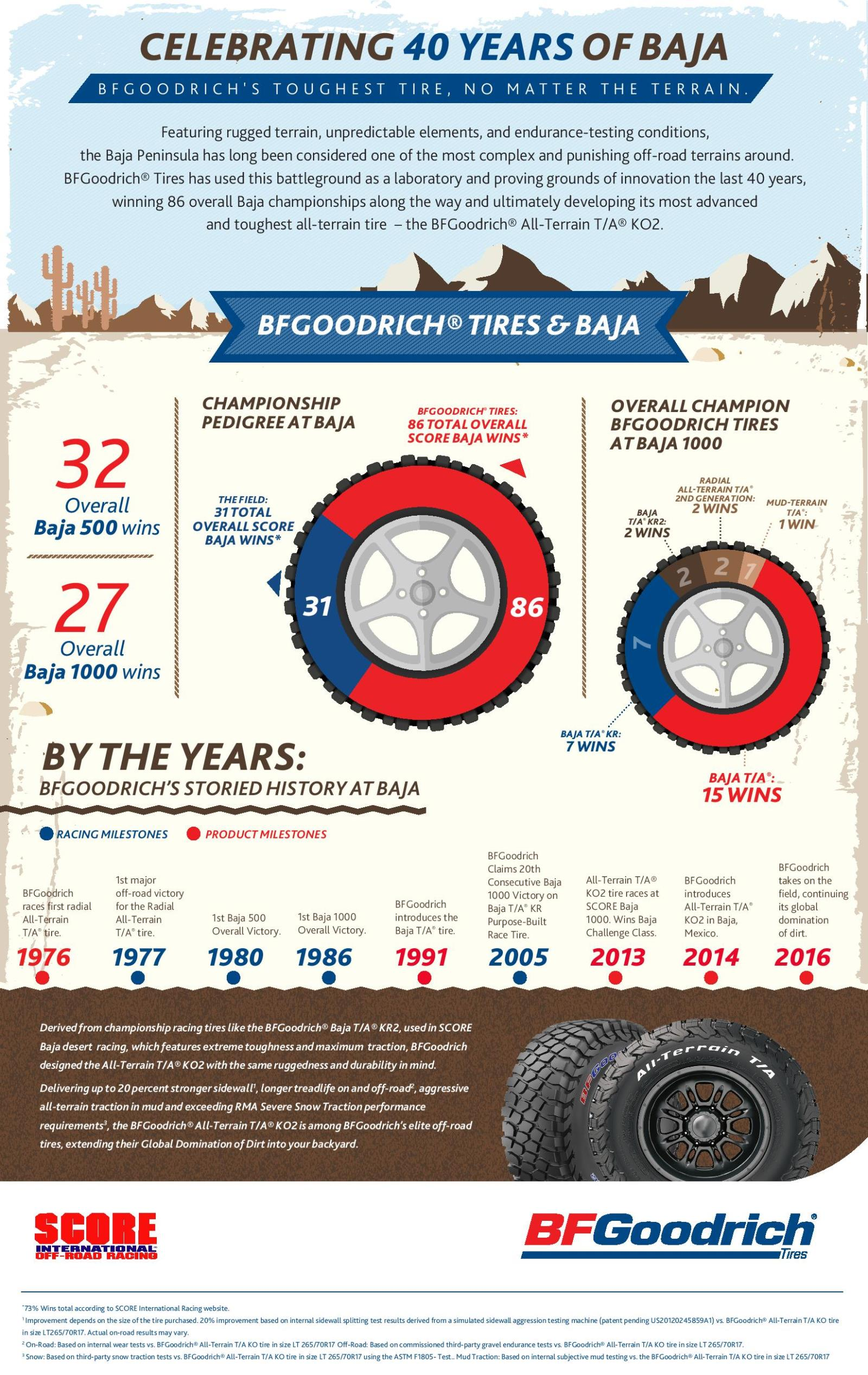 BFGOODRICH_and_Baja_40_Years_Graphic.jpg