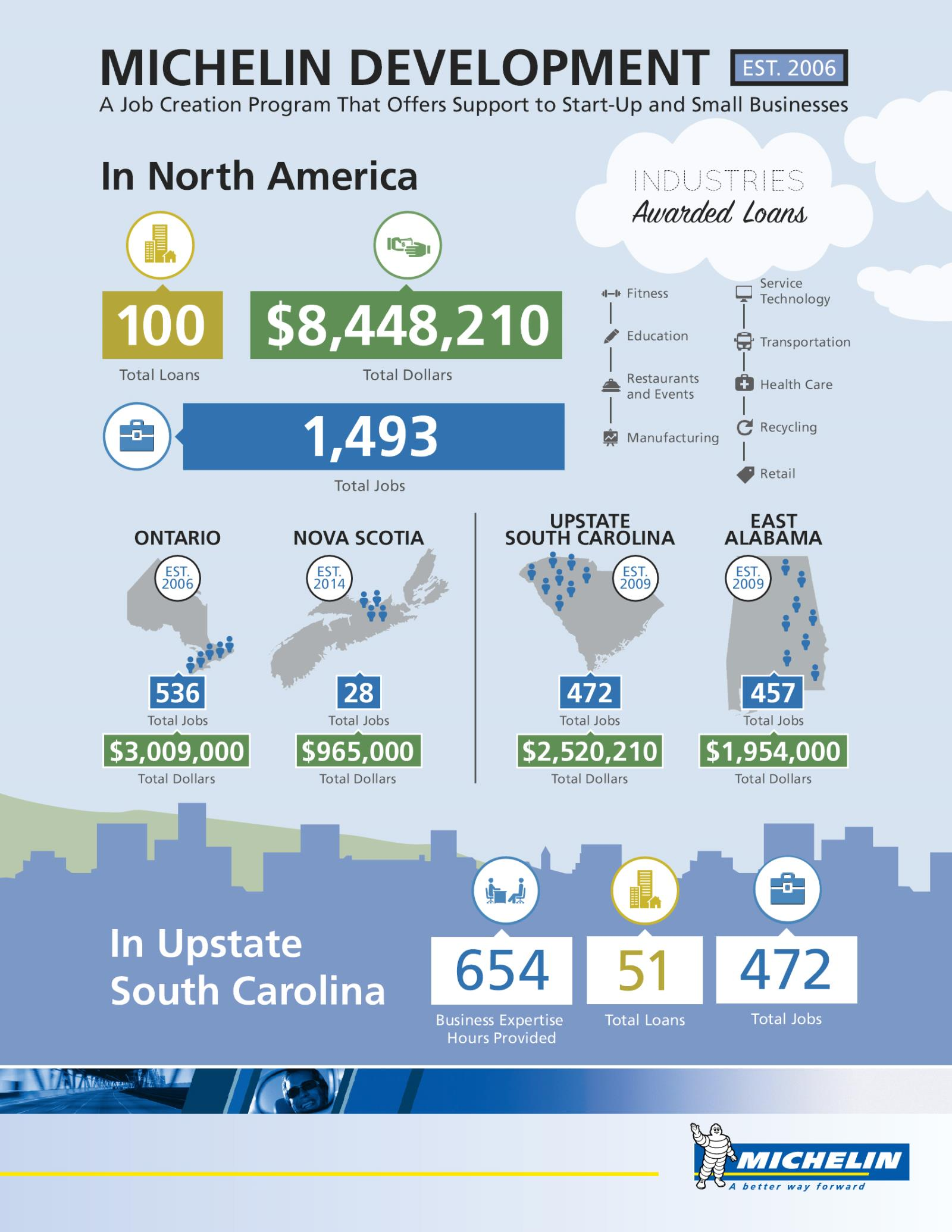 Michelin_Development_100_Loans_Infographic__1_.jpg